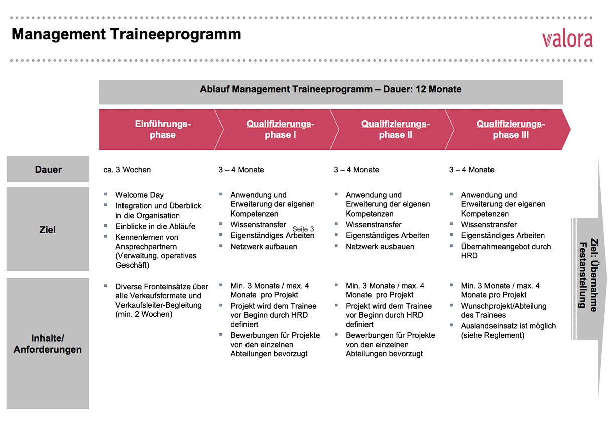 Management trainee programme